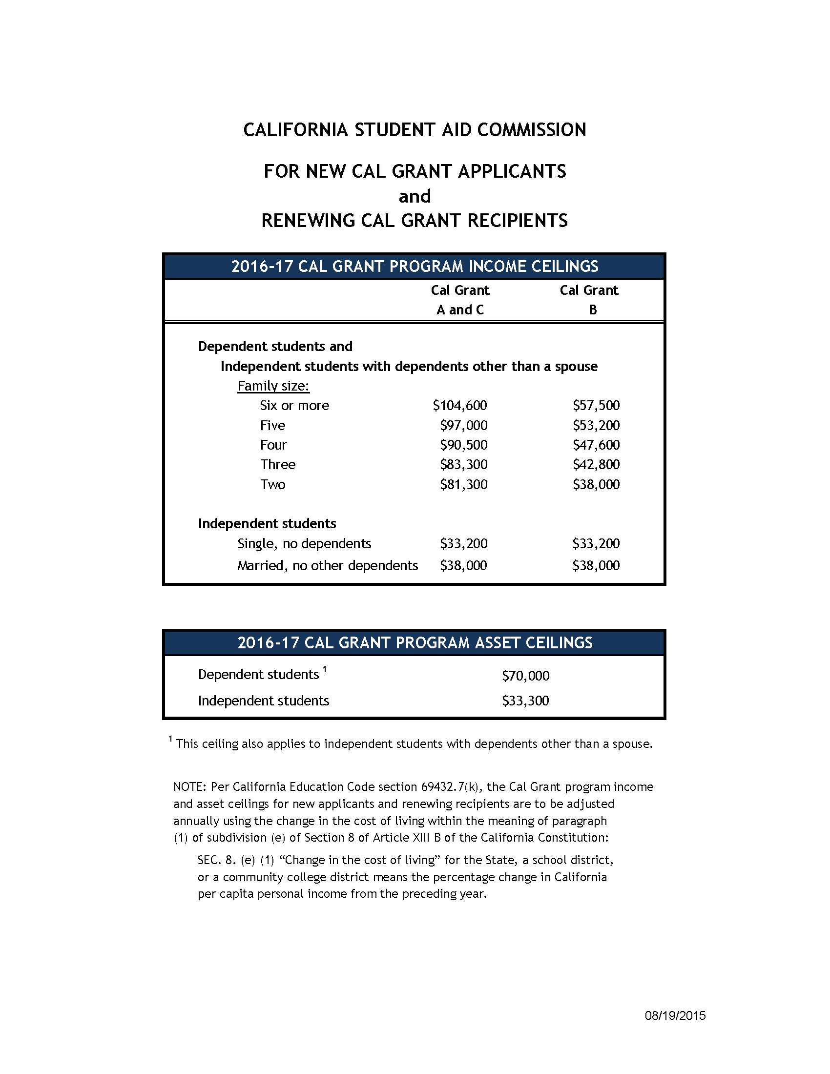 2016-17 Cal Grant Income and Asset Ceilings | College Planning Source